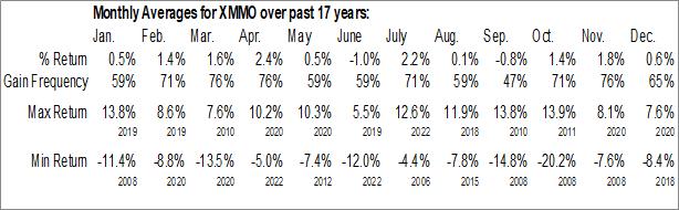 Monthly Seasonal Invesco S&P MidCap Momentum ETF (AMEX:XMMO)