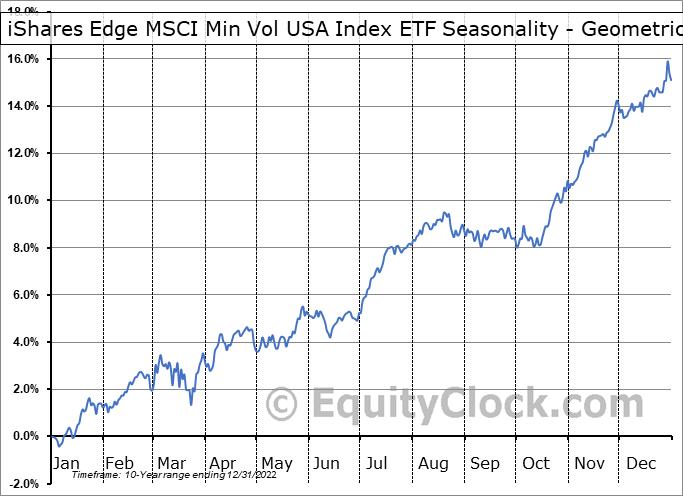 iShares Edge MSCI Min Vol USA Index ETF (TSE:XMU.TO) Seasonality