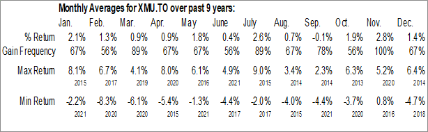 Monthly Seasonal iShares Edge MSCI Min Vol USA Index ETF (TSE:XMU.TO)