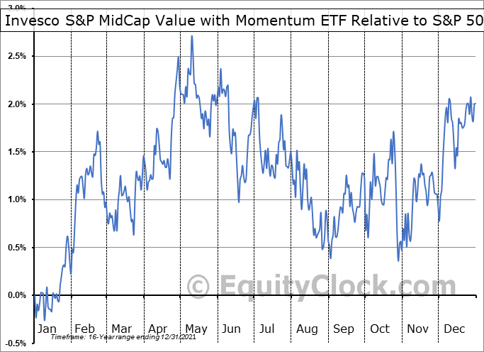 XMVM Relative to the S&P 500