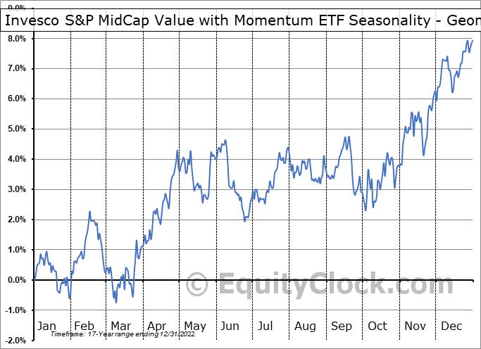 Invesco S&P MidCap Value with Momentum ETF (AMEX:XMVM) Seasonality