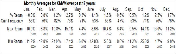 Monthly Seasonal Invesco S&P MidCap Value with Momentum ETF (AMEX:XMVM)