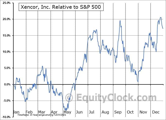 XNCR Relative to the S&P 500