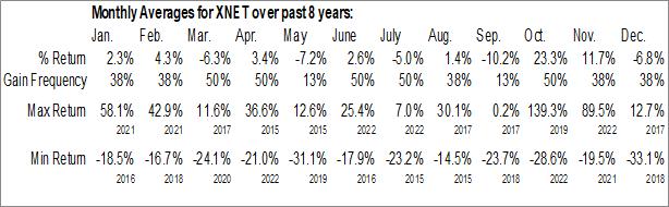 Monthly Seasonal Xunlei Limited (NASD:XNET)