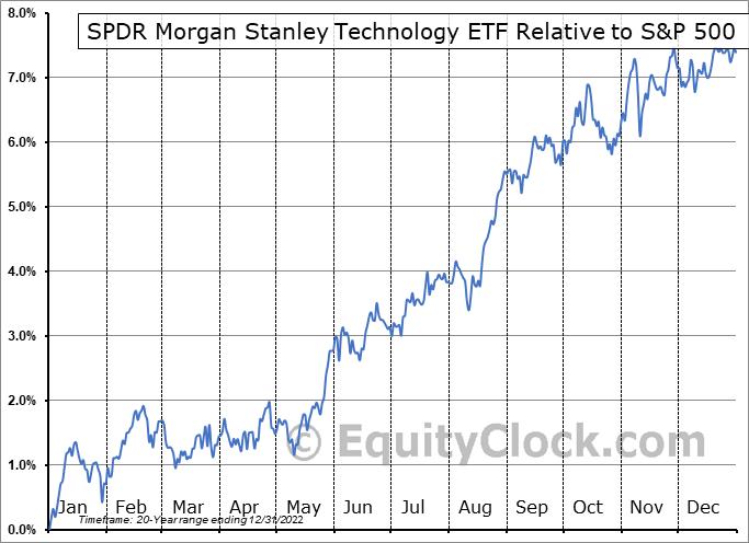 XNTK Relative to the S&P 500