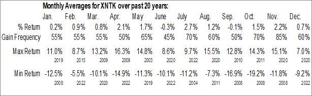 Monthly Seasonal SPDR Morgan Stanley Technology ETF (AMEX:XNTK)
