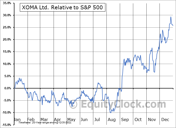 XOMA Relative to the S&P 500