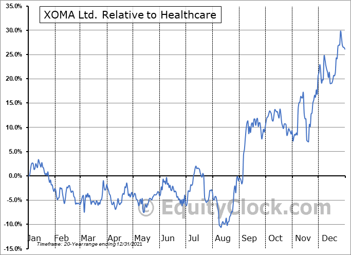 XOMA Relative to the Sector