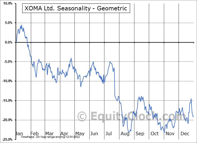 XOMA Ltd. (NASD:XOMA) Seasonality