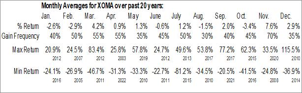 Monthly Seasonal XOMA Ltd. (NASD:XOMA)