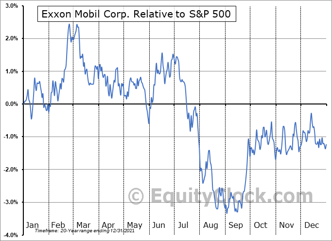 XOM Relative to the S&P 500