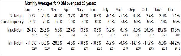 Monthly Seasonal Exxon Mobil Corp. (NYSE:XOM)