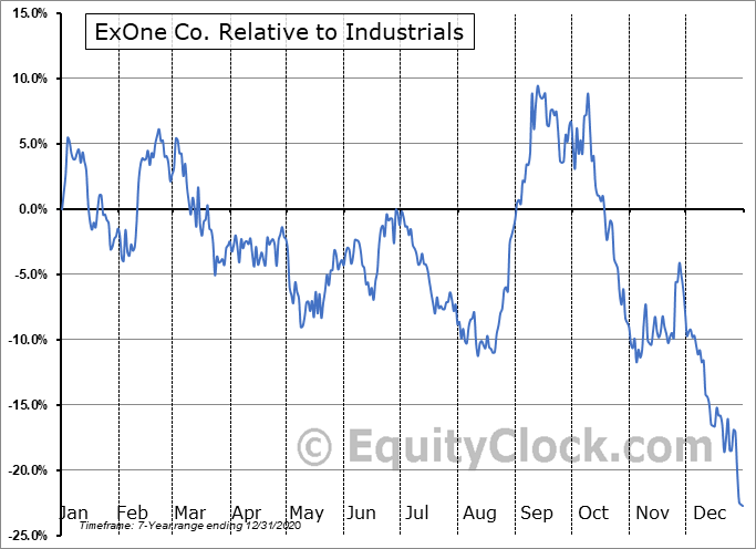 XONE Relative to the Sector