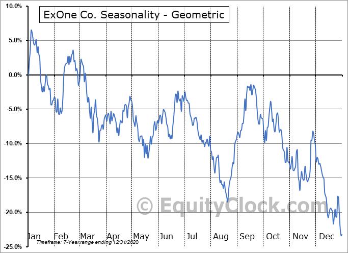 ExOne Co. (NASD:XONE) Seasonality