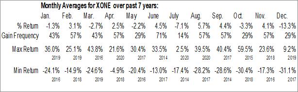 Monthly Seasonal ExOne Co. (NASD:XONE)