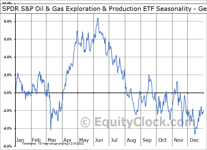 SPDR S&P Oil & Gas Exploration & Production ETF (NYSE:XOP) Seasonality