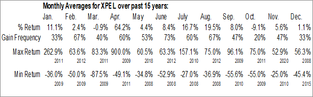 Monthly Seasonal Xpel Inc. (NASD:XPEL)
