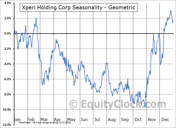 Xperi Holding Corp (NASD:XPER) Seasonality
