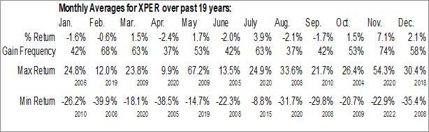 Monthly Seasonal Xperi Holding Corp (NASD:XPER)