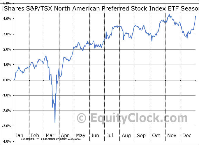 iShares S&P/TSX North American Preferred Stock Index ETF (CAD-Hedged) (TSE:XPF.TO) Seasonality