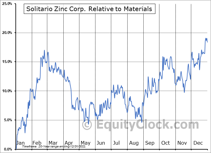 XPL Relative to the Sector