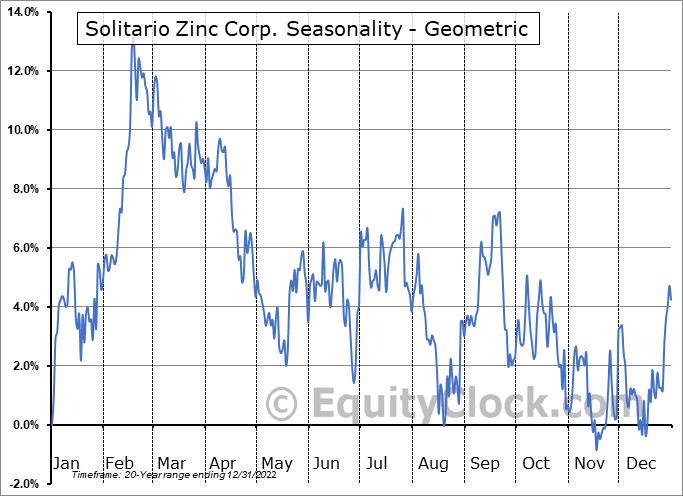 Solitario Zinc Corp. (AMEX:XPL) Seasonality