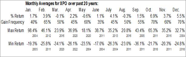 Monthly Seasonal XPO Logistics, Inc. (NYSE:XPO)