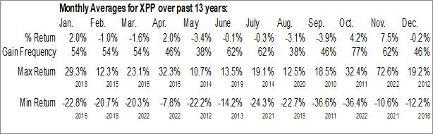 Monthly Seasonal ProShares Ultra FTSE China 50 (NYSE:XPP)