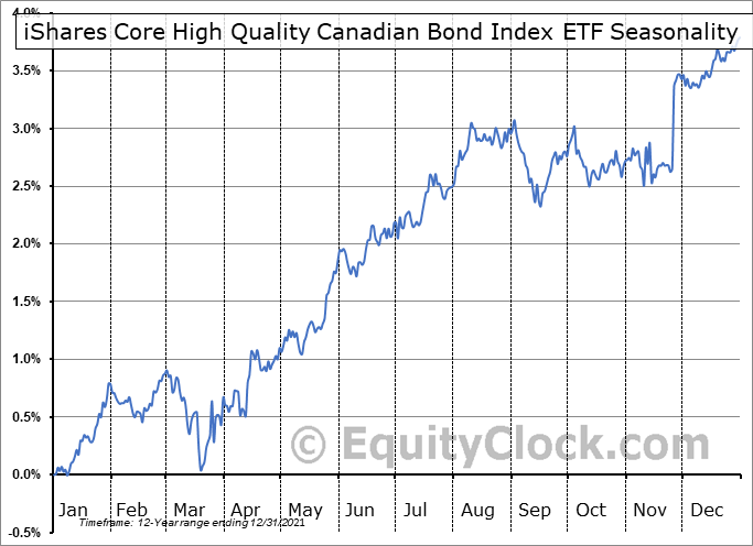 iShares Core High Quality Canadian Bond Index ETF (TSE:XQB.TO) Seasonal Chart