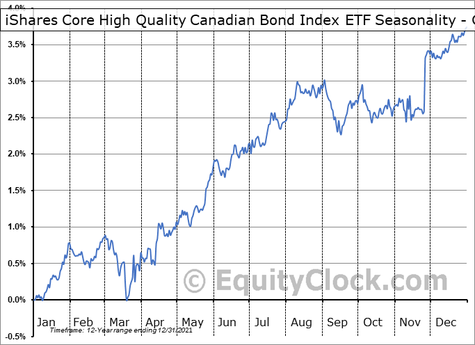 iShares Core High Quality Canadian Bond Index ETF (TSE:XQB.TO) Seasonality