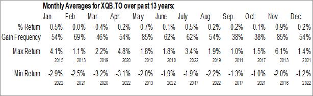 Monthly Seasonal iShares Core High Quality Canadian Bond Index ETF (TSE:XQB.TO)