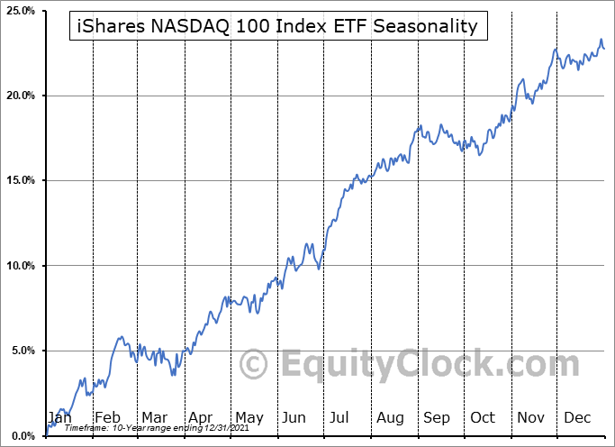 iShares NASDAQ 100 Index ETF (CAD-Hedged) (TSE:XQQ.TO) Seasonal Chart