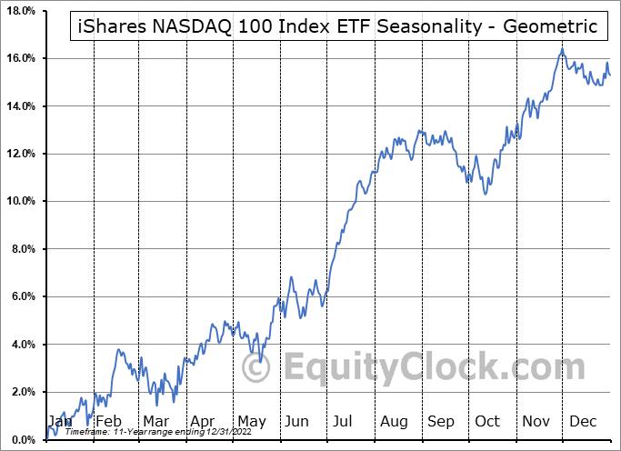 iShares NASDAQ 100 Index ETF (CAD-Hedged) (TSE:XQQ.TO) Seasonality
