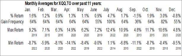 Monthly Seasonal iShares NASDAQ 100 Index ETF (CAD-Hedged) (TSE:XQQ.TO)