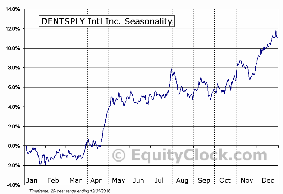 DENTSPLY Intl Inc. (NASD:XRAY) Seasonal Chart