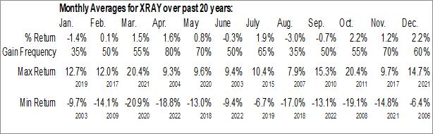 Monthly Seasonal DENTSPLY Intl Inc. (NASD:XRAY)