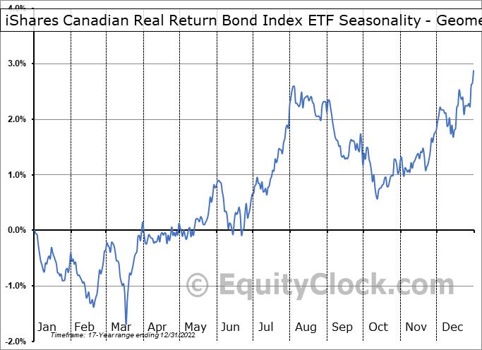 iShares Canadian Real Return Bond Index ETF (TSE:XRB.TO) Seasonality
