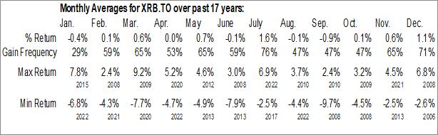 Monthly Seasonal iShares Canadian Real Return Bond Index ETF (TSE:XRB.TO)