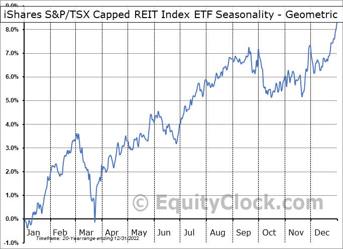 iShares S&P/TSX Capped REIT Index ETF (TSE:XRE.TO) Seasonality
