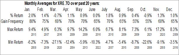 Monthly Seasonal iShares S&P/TSX Capped REIT Index ETF (TSE:XRE.TO)