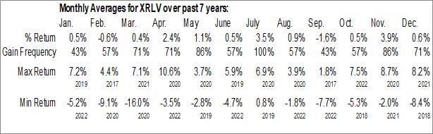 Monthly Seasonal Invesco S&P 500 ex-Rate Sensitive Low Volatility ETF (AMEX:XRLV)
