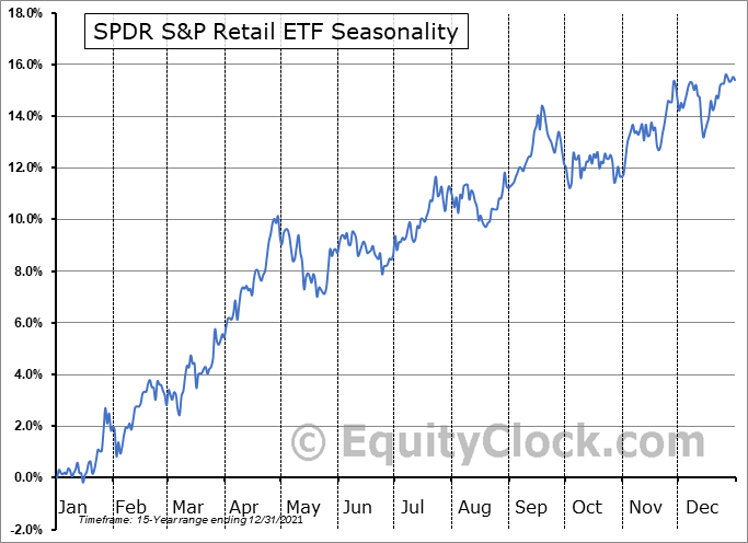 SPDR S&P Retail ETF (NYSE:XRT) Seasonal Chart