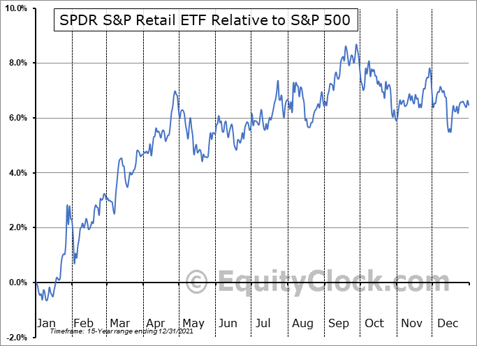 XRT Relative to the S&P 500