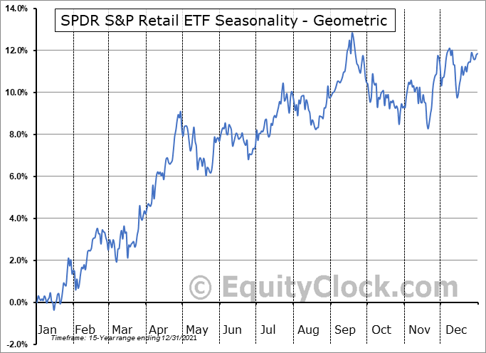 SPDR S&P Retail ETF (NYSE:XRT) Seasonality