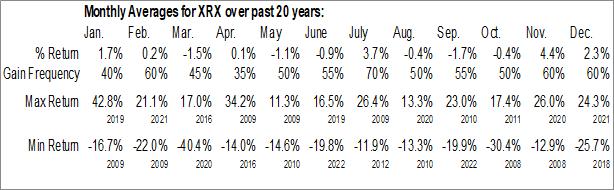 Monthly Seasonal Xerox Holdings Corp. (NYSE:XRX)