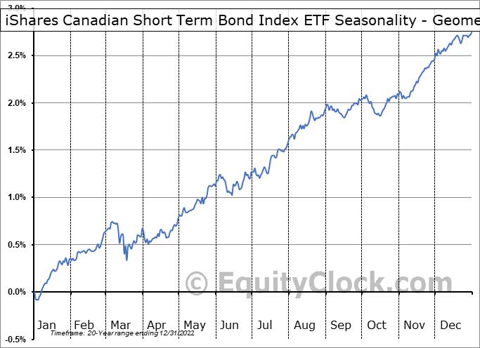iShares Canadian Short Term Bond Index ETF (TSE:XSB.TO) Seasonality