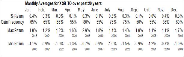 Monthly Seasonal iShares Canadian Short Term Bond Index ETF (TSE:XSB.TO)