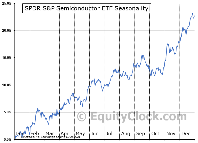 SPDR S&P Semiconductor ETF (NYSE:XSD) Seasonal Chart