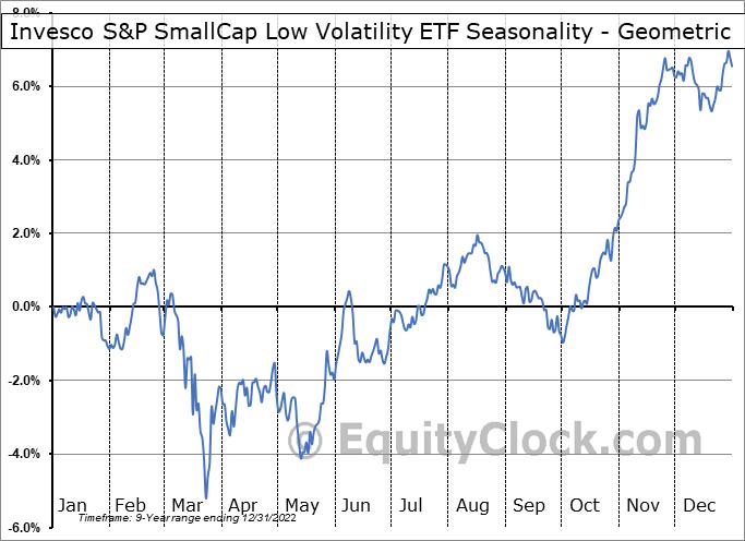 Invesco S&P SmallCap Low Volatility ETF (AMEX:XSLV) Seasonality
