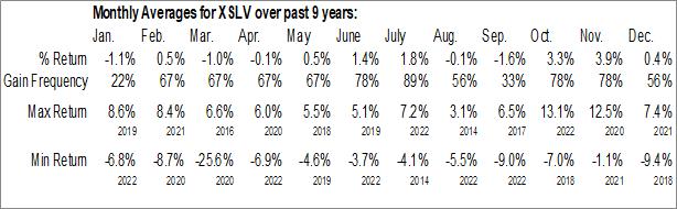 Monthly Seasonal Invesco S&P SmallCap Low Volatility ETF (AMEX:XSLV)
